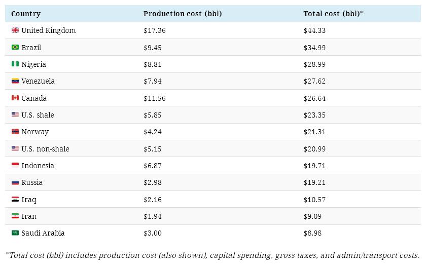 Себестоимость добычи нефти